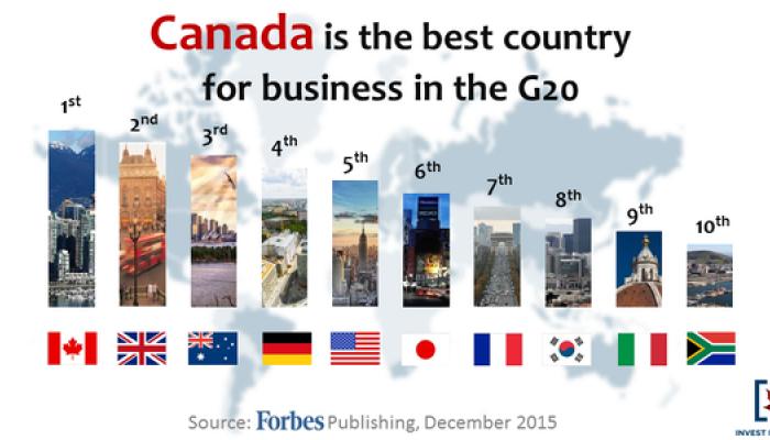 سریعترین روش اقامت در کانادا